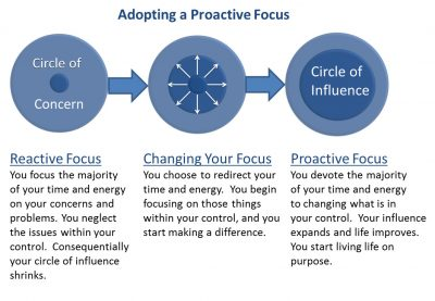 reactive and proactive focus