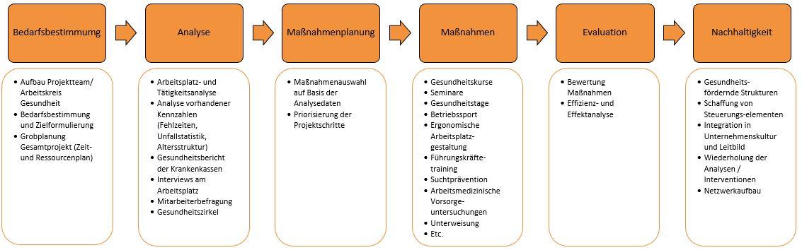 BGM Prozess Darstellung